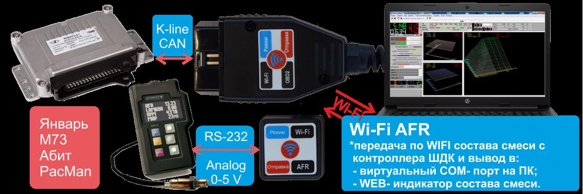 Wi-Fi AFR